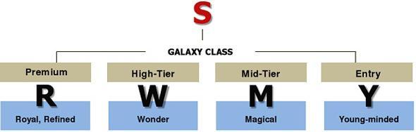 samsung galaxy class m, y, r and w